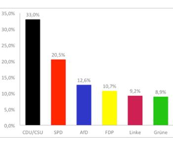 Ergebnisse der Bundes·tags·wahl 2017