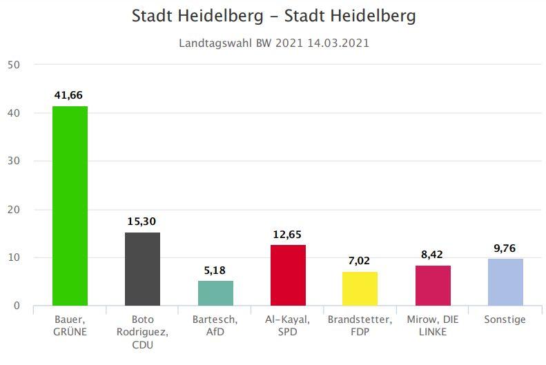 Ergebnis in Heidelberg